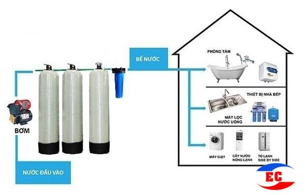 Lắp đặt hệ thống lọc nước gia đình tại Bắc Ninh